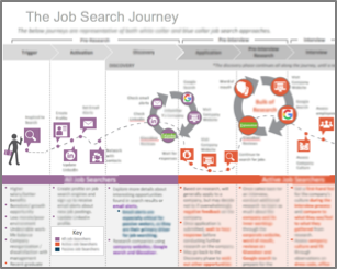 Job Seeker Journey Maps Were Created To Highlight Processes Pain Points And Resources For Each Job Seeking Segment